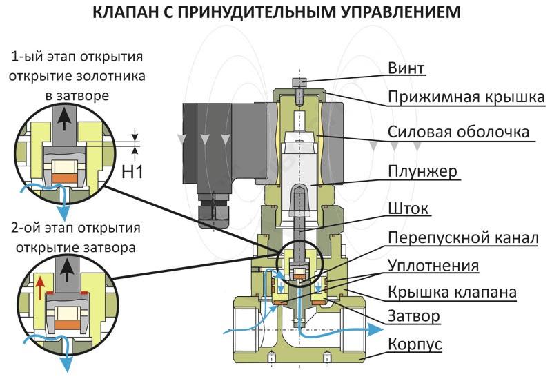 Клапан обратный 16л10нж
